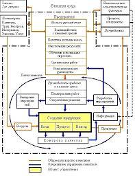 Управление качеством Википедия Процесс управления качеством править править код