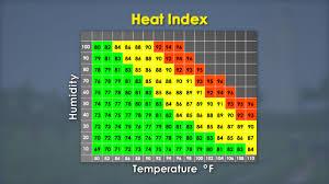 Heat Index Chart Sports Heat Index Heat Index Chart Qatar
