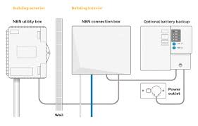 nbn fttp installation and connection will you be ready choice beware of extra costs for installation