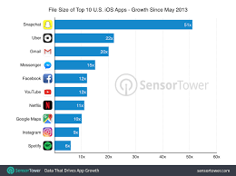 Gigabyte Chart The Size Of Iphones Top Apps Has Increased By 1 000 In