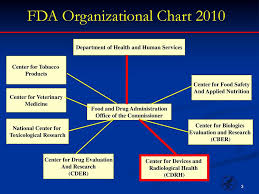 Fda Organizational Chart Us Fda Organization Chart