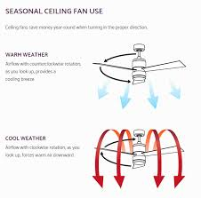 ceiling fan direction summer winter diagram