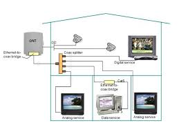 in home wiring hometoys ethernet cable wiring diagram at Home Network Wiring System