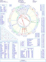 Axl Rose Natal Birth Chart From The Astrolreport A List