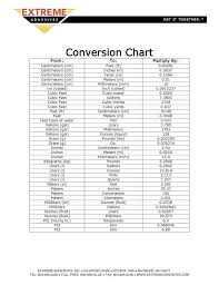 Conversion Chart Meters To Feet Converting Feet And Inches To Decimal Csdmultimediaservice Com