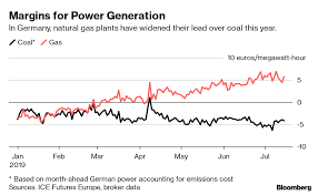 Coals Demise Quickens In Europe As Market Shift Idles