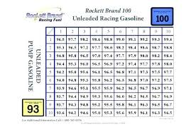 Oil Mix Chart Elegant Unleaded Gas 2 Cycle Oil Mix Ratio 50