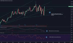 Ups Pricing Chart Ups Stock Price And Chart Nyse Ups Tradingview