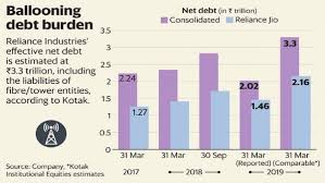 Ril Share Price Chart Why Investors Arent Thrilled About Reliance Deleveraging