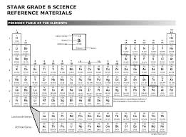 Periodic Table Elements Test Printable Download Them Or Print