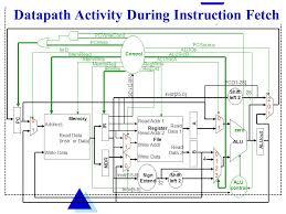 datapath and control addressinstruction memory write data reg addr  datapath activity during instruction fetch address data instr