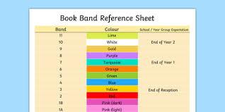 Editable Book Band Reference Sheet Teacher Made