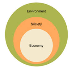 triple venn diagram versus the triple circle   emily powellbe living  we wouldn    t be constantly ranking our own assets or our level of ownership of the world around us  because no one else would  either