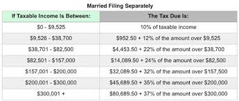Irs Tax Chart 2018 What The 2018 Tax Brackets Standard Deductions And More