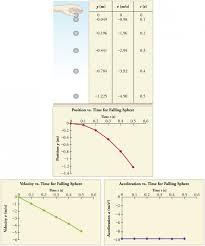 Dropped Object Chart Falling Objects Physics