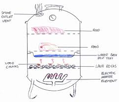 electric smokers review Traeger Grill Wiring Diagram brinkmann electric smokers wiring diagram for traeger grill