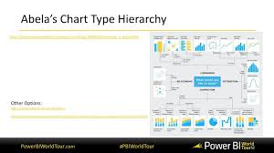 Abela S Chart Type Hierarchy Data Visualization Best Practices For Power Bi Ppt Download