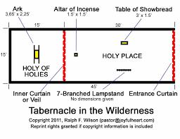 7 The Tabernacle Priesthood And Sacrifices Exodus 20 31