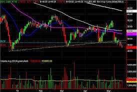Davita Stock Chart 3 Big Stock Charts For Monday Davita Clorox And Expedia