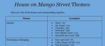 fast online help essay prompts house on mango street the house on mango street sandra cisneros amazon sandra cisneros latina author of the classic quot
