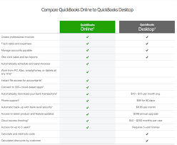 How Different Is Using Quickbooks For Windows Versus