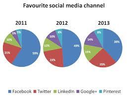 Pie Chart Essay Favorite Social Media Channel Pie Chart