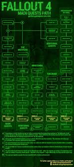 Unusual Flow Chart Fallout 3 Fall Out 4 Perk Chart Fallout 4