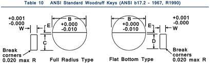 Standard Woodruff Keys Metal Fasteners Ansi Standard