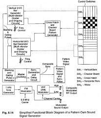 Pattern Generator Beauteous Video Test Pattern Generator Pattern Cum Sound Signal Generator