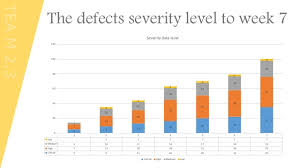 Defect Severity Chart Defects