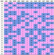 Right Chinese Birth Chinese Sex Chart Accuracy Chinese Sex