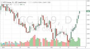 Cocoa Futures Chart Bullish Supply And Demand News Come Together To Boost Cocoa