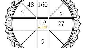 ดวงวันจันทร์ที่ 3 พฤษภาคม พ.ศ.2564 - 1news