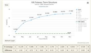 M1 M2 Vix Futures Explained Contango Backwardation Vxx
