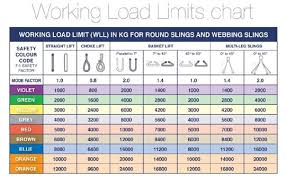 Webbing Slings Chart Independent Lifting Services Ltd
