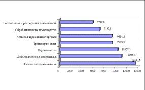 Курсовая работа Малый бизнес и его роль в современной экономике Рисунок 2 6 Среднемесячная заработная плата работников малых предприятий по видам экономической деятельности за 2007 год руб