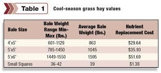 Round Bale Weight Chart Hay Bale Dimensions Slubne Suknie Info