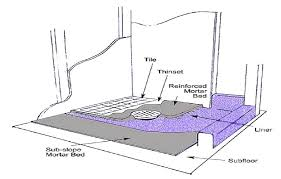 stunning making a shower pan how to make a shower pan plans fiberglass making custom shower