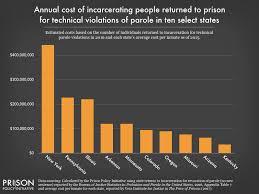 Arizona Sentencing Chart 2018 Eight Keys To Mercy How To Shorten Excessive Prison