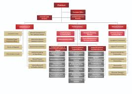 Us Government Departments Chart Organization Chart