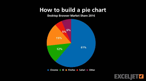 Excel 2016 Pie Chart How To Build A Pie Chart