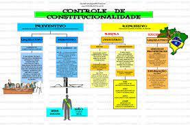 Controle De Constitucionalidade - Direito Constitucional I