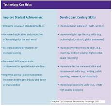 sample benefits of technology essay agricultural processes that once required dozens upon dozens of human workers can now be automated thanks to advances in technology which means