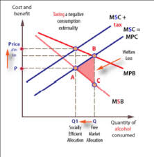 Negative Externality Graph Whats The Dead Weight Loss Of A Consumption Tax When