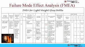 Failure Mode Fmea Failure Mode Effect Analysis Complete Video Tutorial Youtube