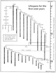 Genesis Timeline Chart Lifespans In Genesis Old Testament Charts Bible History