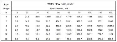 Flow Of Water Through Pipe Chart Bell Siphon Guide