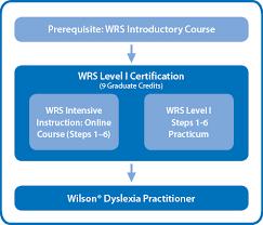 Wrs Level I Certification Wilson Language Training