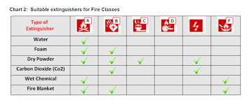 Arindam Bhadra Fire Safety Pros And Cons Of Fire