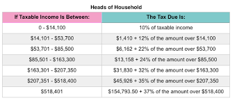 Irs Releases 2020 Tax Rate Tables Standard Deduction